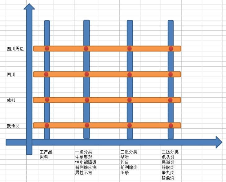 2019百度竞价优质账户搭建方法,学完即用!